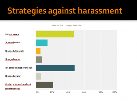 Strategies to avoid harassment